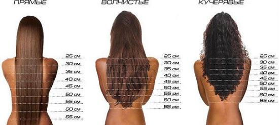 Как определить длину волос?