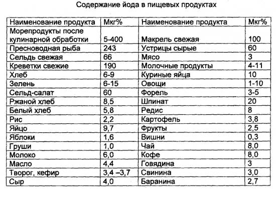 Содержание йода в продуктах питания: таблица
