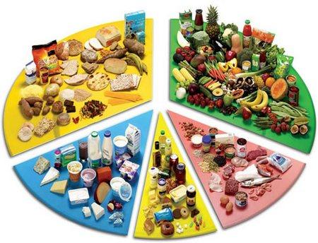 Диета по калорийности продуктов