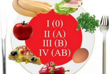 Индивидуальная диета по группе крови
