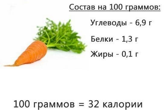 Какая калорийность в 100 граммах свежей моркови?