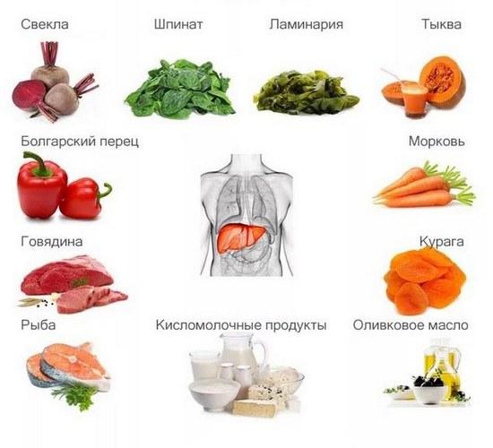 Диета на основе нежирного белка